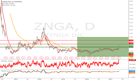 ZNGA: ZYNGA  A risky bullish bet