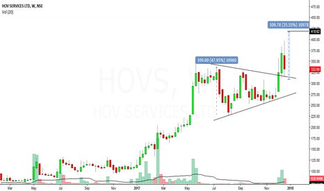HOVS: hovs services looks bullish in medium term
