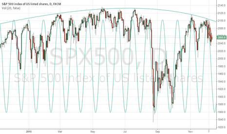 SPX500: Daily S&P Oscillations