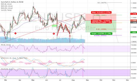 EURUSD: EURUSD Short on Swing & PA