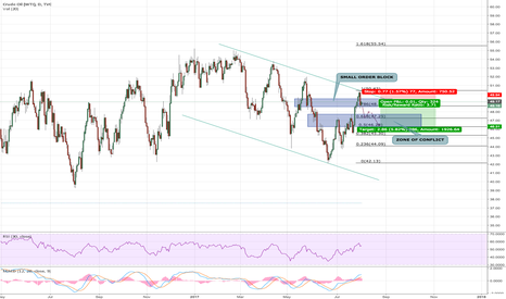 USOIL: USOIL : SIMILAR PATTERNS FOR THE DOWNTREND?