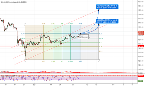 BTCCNY: let's see this weekly uptrend will take us to where.