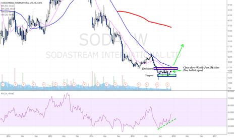 SODA: Is SodaStream a longer term buying opportunity?