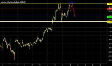 AUDCAD: AUDCAD Sell (1H)
