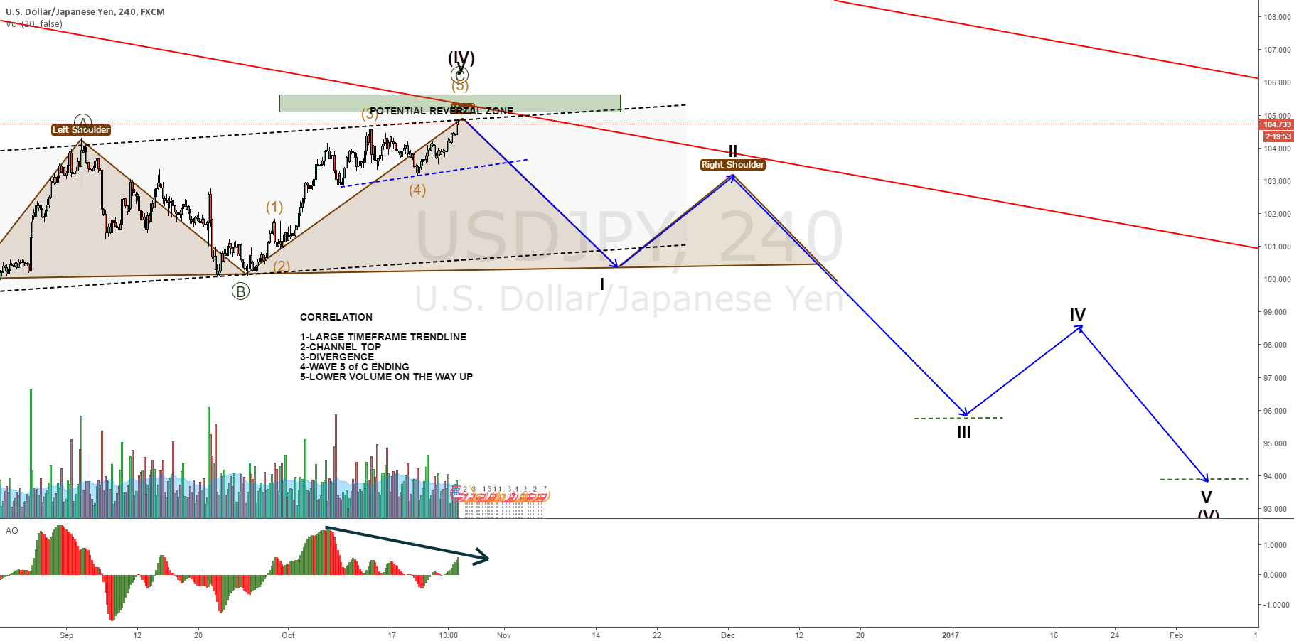 USDJPY same bias, adjusted count
