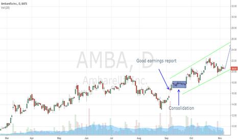 AMBA: AMBA looks bullish