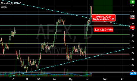 AFFX: AFFX breakout