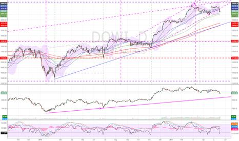 DJI: DJIA as long as under recent highs target is downside