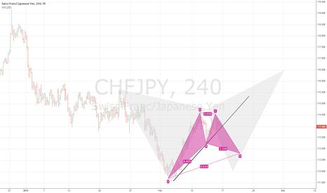 CHFJPY: chfjpy harmonic