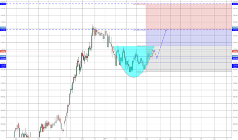 USDJPY: UJ Cuppa for Fun!