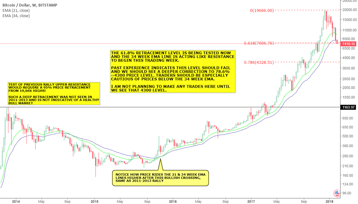How Low Will Bitcoin Go? (Part 2)