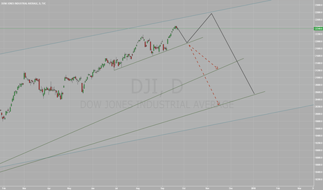DJI: Dow to decline potentially till the year-end