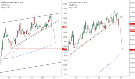 EURCHF: Two pairs for big downside potential