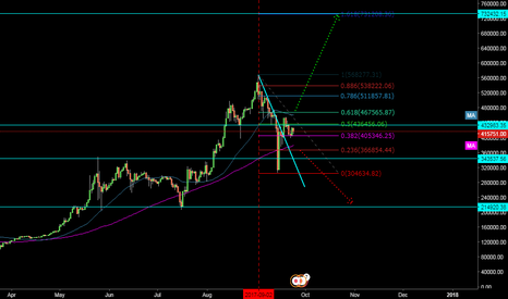 BTCJPY: waiting for the price break