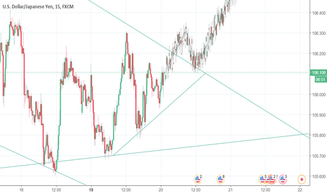 USDJPY: wait for breakout