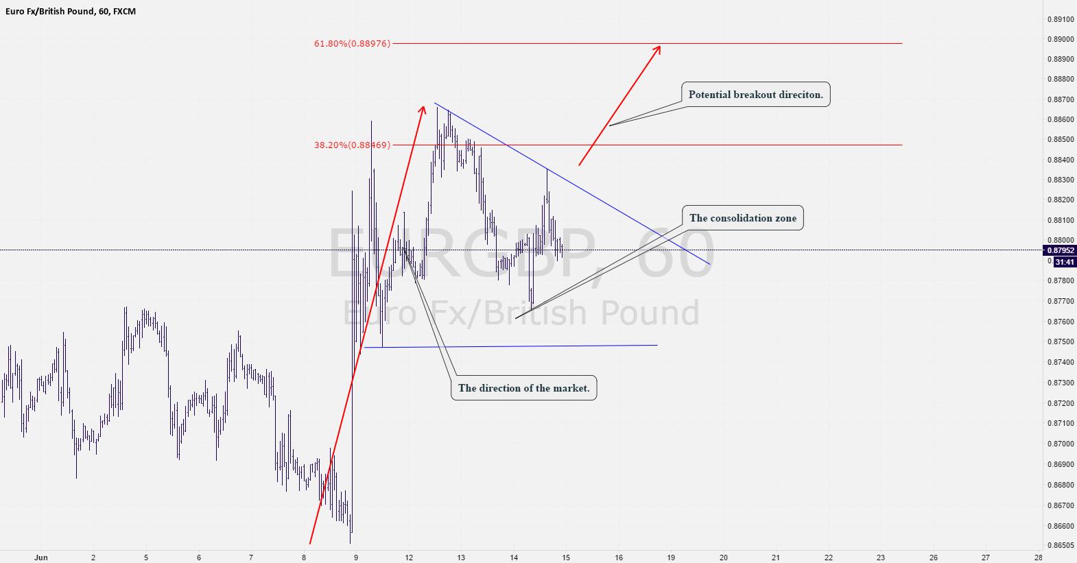 EurGbp: Potential bullish breakout possibility