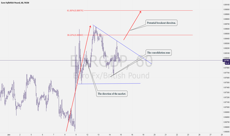 EURGBP: EurGbp: Potential bullish breakout possibility