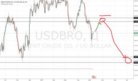USDBRO: нефть шорт