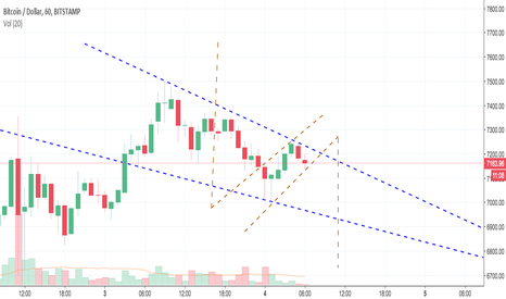 BTCUSD: BEAR flag - Is The BIG DIPPER On It's Way?