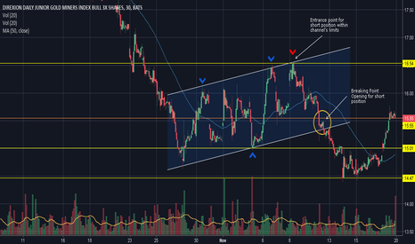 JNUG: Example of a uptrend channel on ETF Market