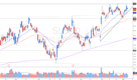 SLB: psicological level of breakout