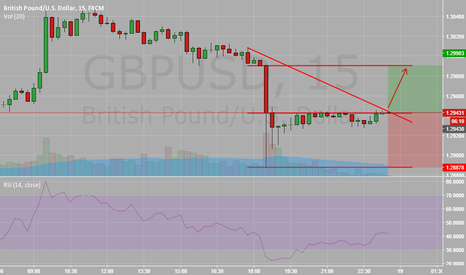 GBPUSD: DYNAMIC SET-UP