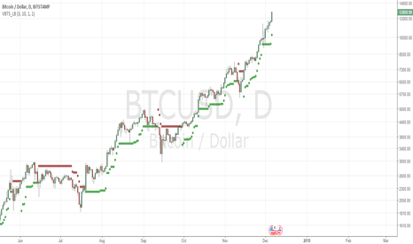 BTCUSD: Not any more now we play above 10000 only!
