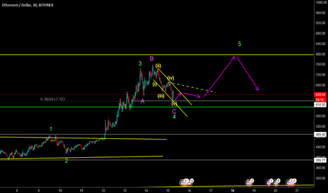 ETHUSD: looking at longs for wave 5.