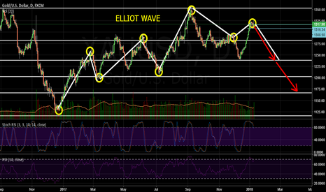 XAUUSD: Market rules the game, we just follow....