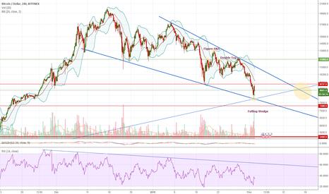BTCUSD: Bitcoin rebondit à 7950$ cela suffira-t-il? (Bitfinex)