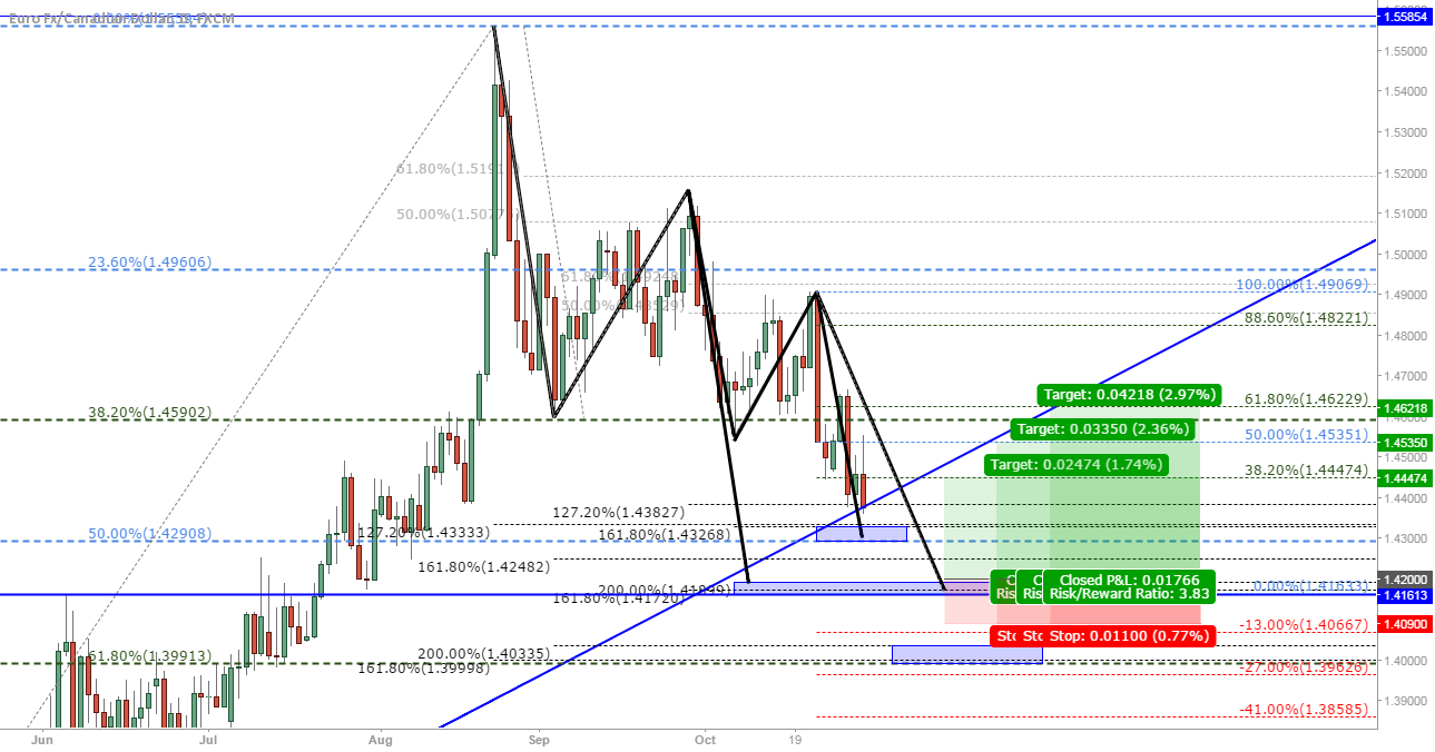 EUR/CAD: 3 possible buy zones based on harmonics and Fibonacci