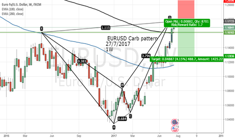EURUSD: EURUSD Carb pattern  27/7/2017 1W