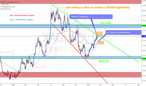 XAGUSD: How to use Silver to make GOLD!