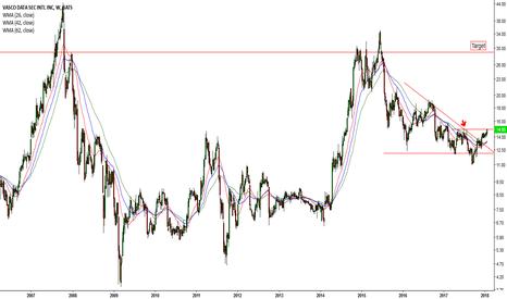 VDSI: Bearish trendline breakout