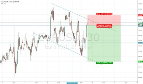 EURUSD: EURUSD Short. 30 Min chart. Based on price action and S/R