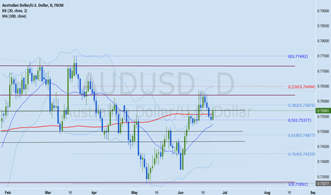AUDUSD: AUDUSD Forex Analysis June 26 - 30