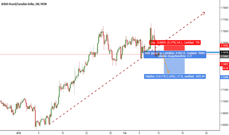 GBPCAD: GBP/CAD