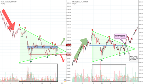 BTCUSD: Made up your mind to trade Bitcoin