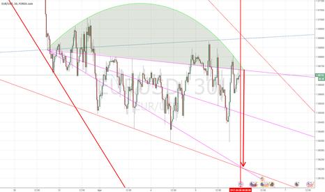 EURUSD: EUR-USD 1:1 (097)