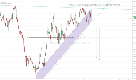 GBPAUD: Possible Hedge for AUDUSD / NZDUSD SHORTS