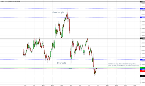 GBPUSD: Gbp Usd - Want to share my Gbp Sentiment
