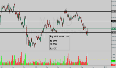 M_M: Mahindra and Mahindra M_M Buy setup
