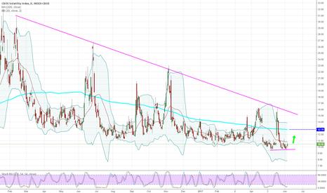 VIX: Volatility Index - Daily - Potential BUY