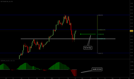 USOIL: Entry Considerations