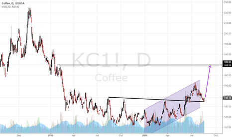 KC1!: Coffee Tactical Low in New Bull Cycle