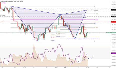 USDJPY: Week 14  (Day4) --> Pattern formation with Divergence