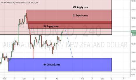 AUDNZD: AUD/NZD Supply zone