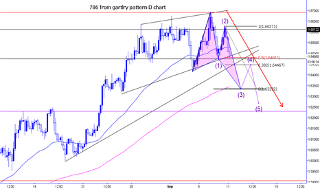 EURNZD: eurnzd projection