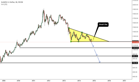 XAUUSD: Gold weekly Descending triangle V 1.0