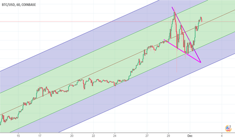 BTCUSD: KISS the Channel Pattern